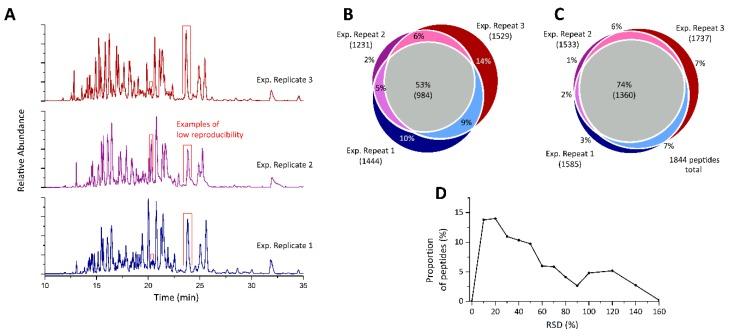 Corona Isolation Method Matters: Capillary Electrophoresis Mass Spectrometry Based Comparison of Protein Corona Compositions Following On-Particle versus In-Solution or In-Gel Digestion.